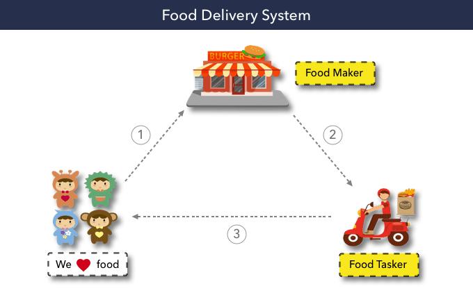 FoodeDevlierySystem.png