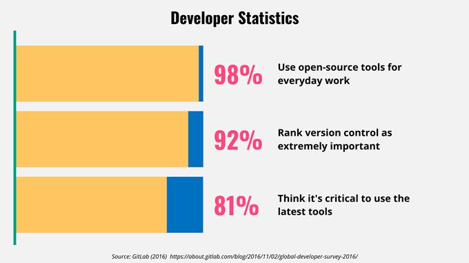 Developer-Statistics