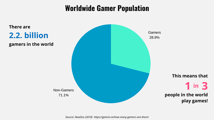Game-Population-Fact