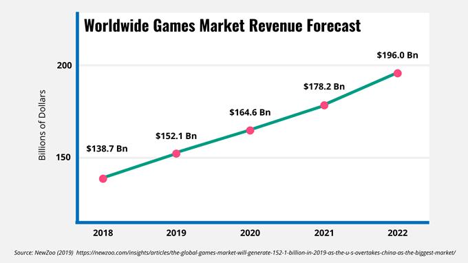 Global-Games-Market-Forecast