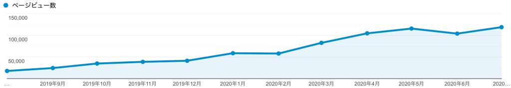 【2020年7月報告】ブログ「もちおスクール」のアクセス公開