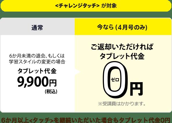 進研ゼミ小学講座のキャンペーン