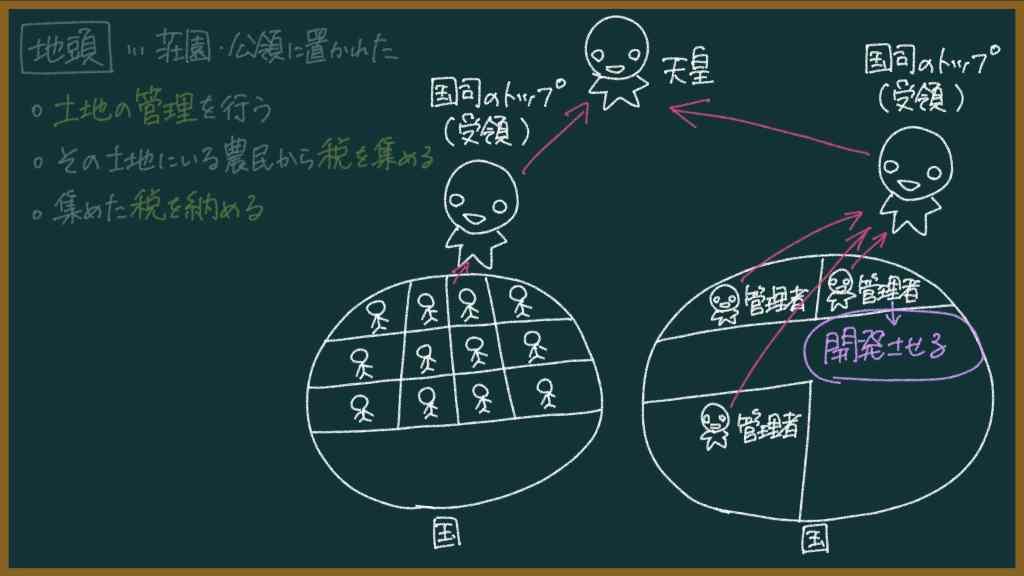 【日本史】地頭とは何なのか?について東大卒の元社会科教員がわかりやすく解説
