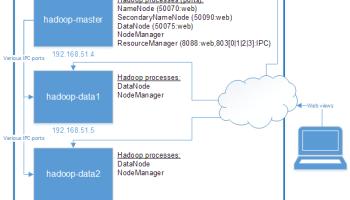 Bulid a multi-server Hadoop cluster in OpenStack in minutes | Daniel