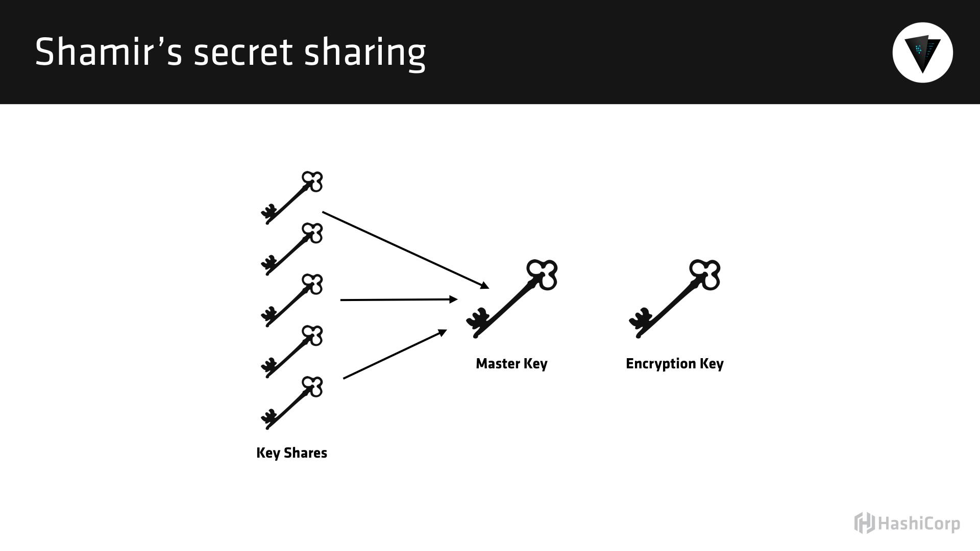 Secret Management And Vault With Hashicorp S Seth Vargo