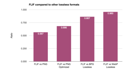 Free Lossless Image Format