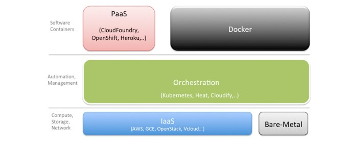 containers and PaaS