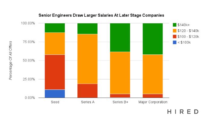 engineering job market