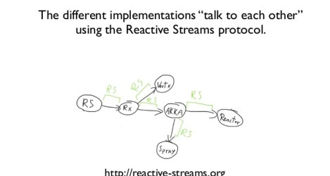 Reactive Programming Archives - Software Engineering Daily
