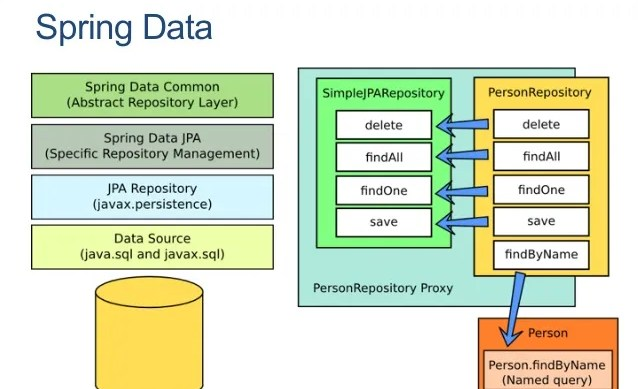 Spring Data With John Blum Software Engineering Daily