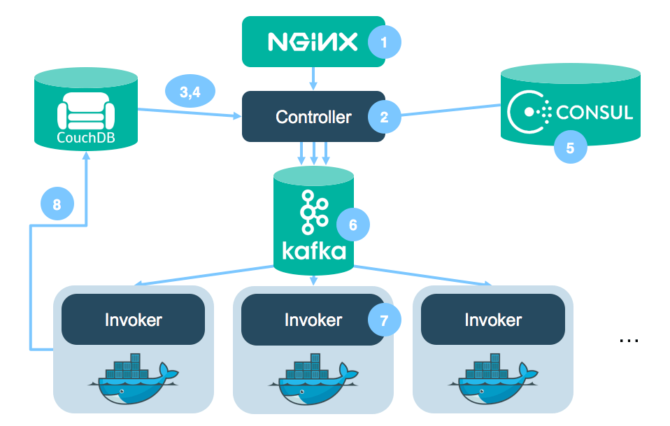 The Gravity of Kubernetes | Software Daily