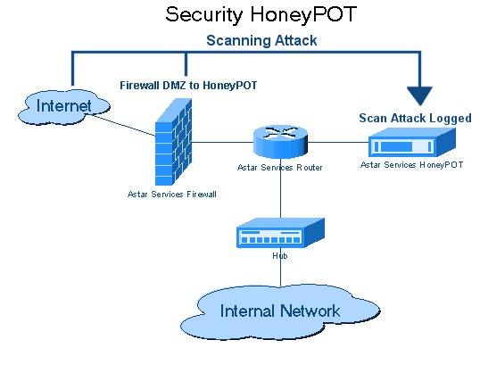 best honeypot software 1