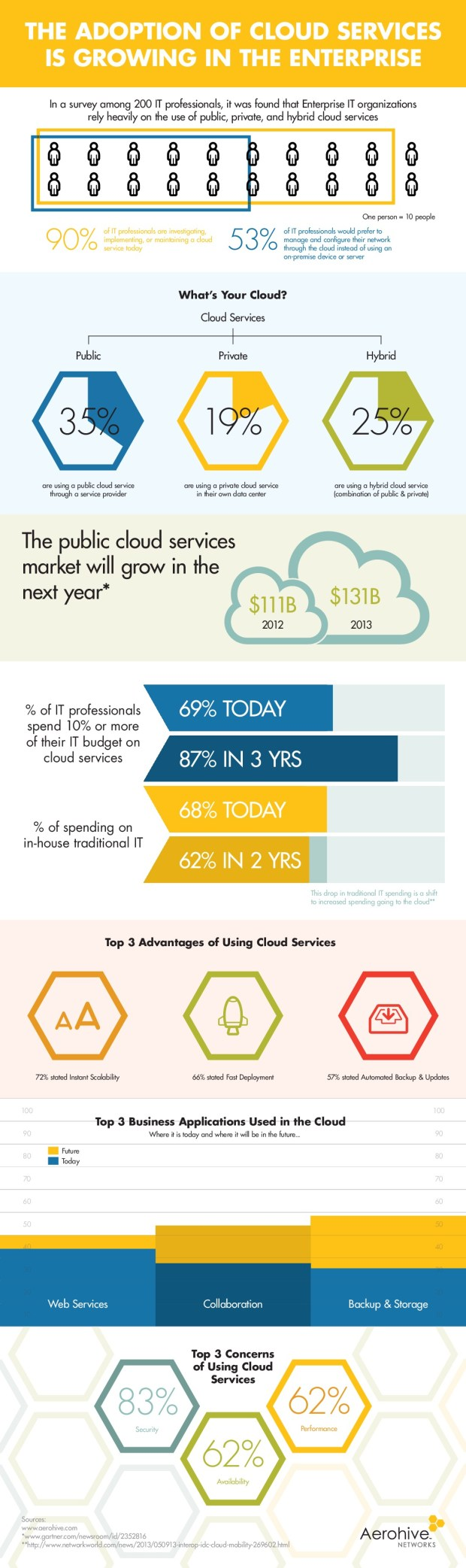 the-adoption-of-cloud-services_53452c5e8ab2e
