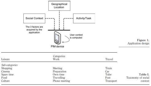 context aware technology