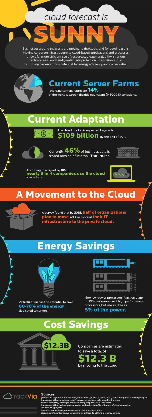 Cloud Infographic Cloud Via