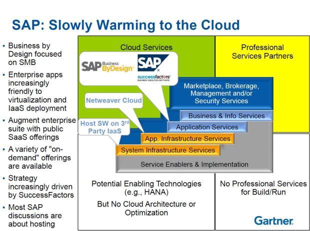 SAP Summary Chart