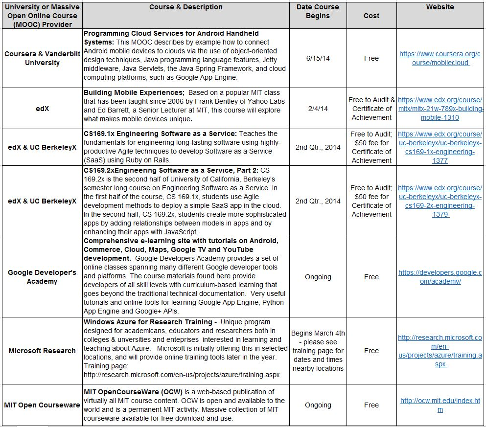 Roundup of cloud computing courses