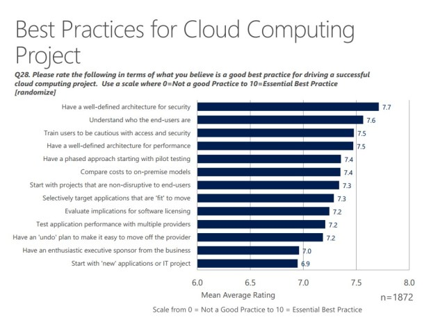 best practices cloud computing projects