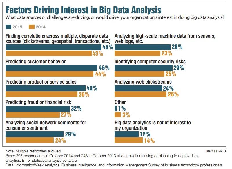 factors driving interest in big data analysis