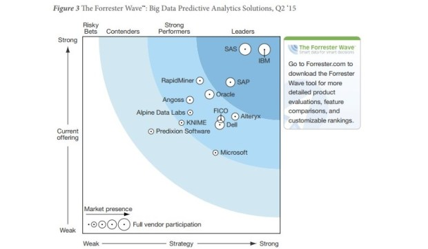 Forrester Wave Big Data Predictive Analytics