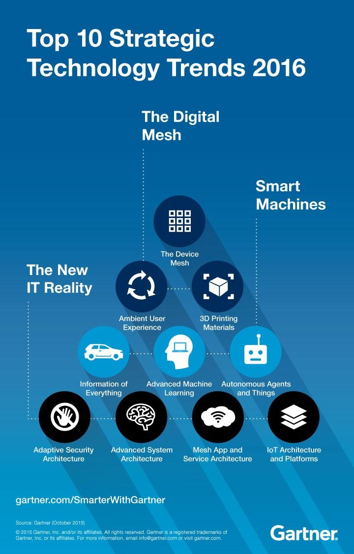 top ten technology trends 2016