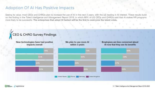 Predicting How AI Will Improve Talent Management In 2020