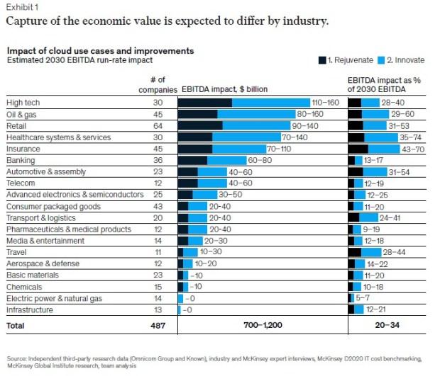 economic value of cloud