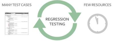 Difference between Regression Testing and ReTesting