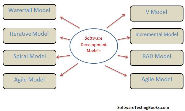 What are the Software Development Models