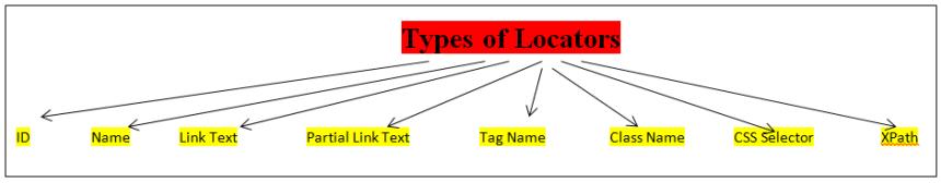 Types of Locators