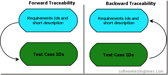 Image result for requirement traceability matrix examples | matrix.