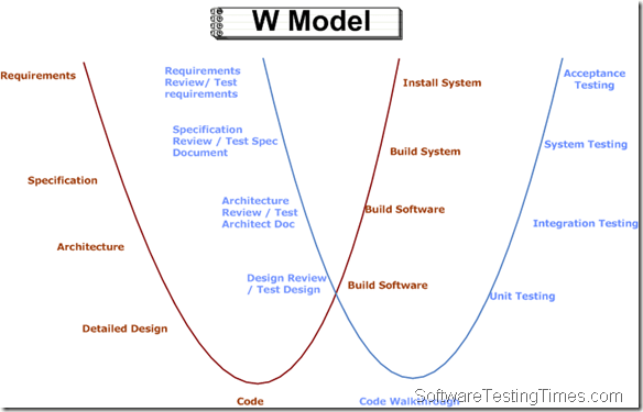 V Model to W Model | W Model in SDLC Simplified