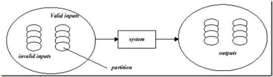 Methods of Black box Testing
