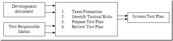 Test Planning – Step by Step – Part 1