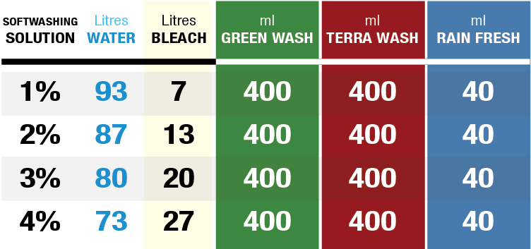 Green Wash Terra Wash rain Fresh mix Ratio