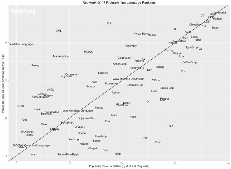 Картинки по запросу r programing language popularity