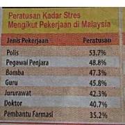 peratus stress ikut kerja