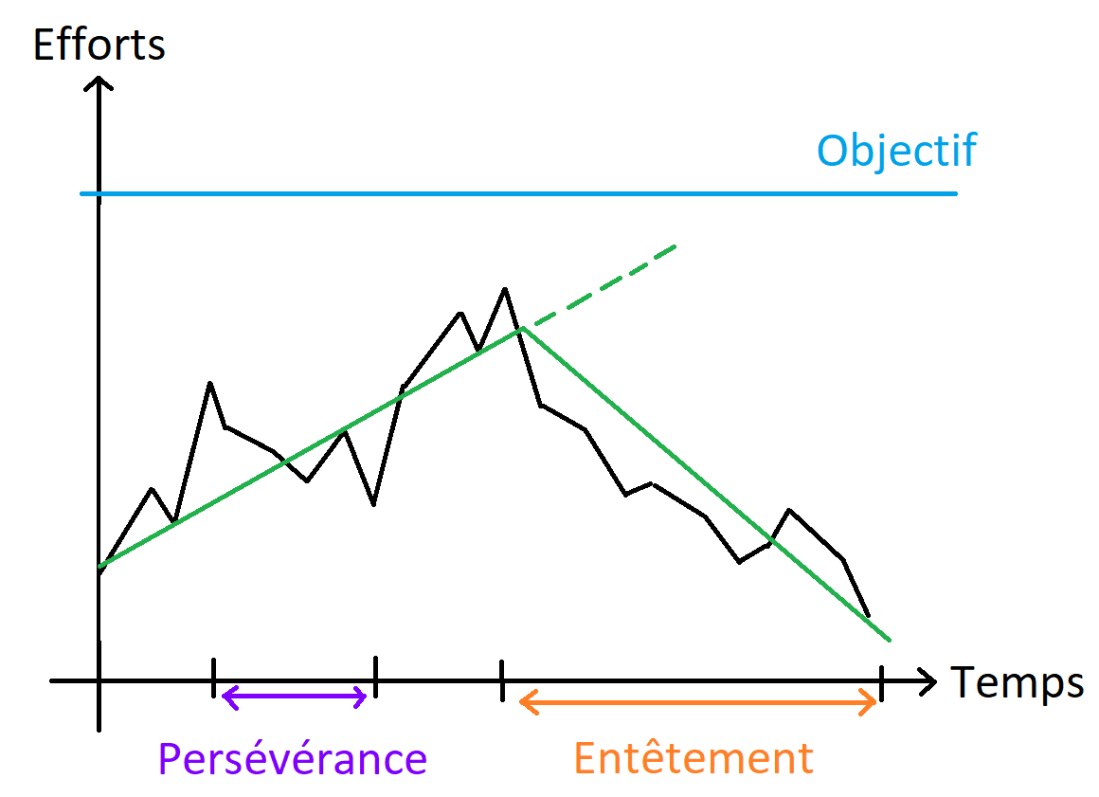 schema avec courbe ascendante et descendante