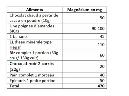 optimisation alimentaire des apports en magnésium