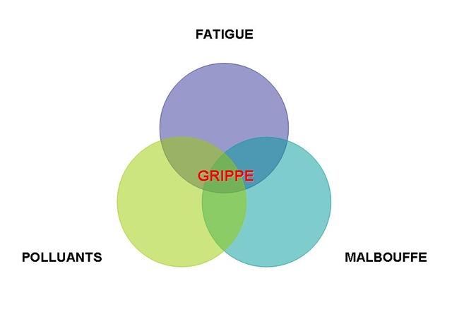 3 erreurs grippe