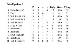 šachy tabulka okresní přebor po 9 kole