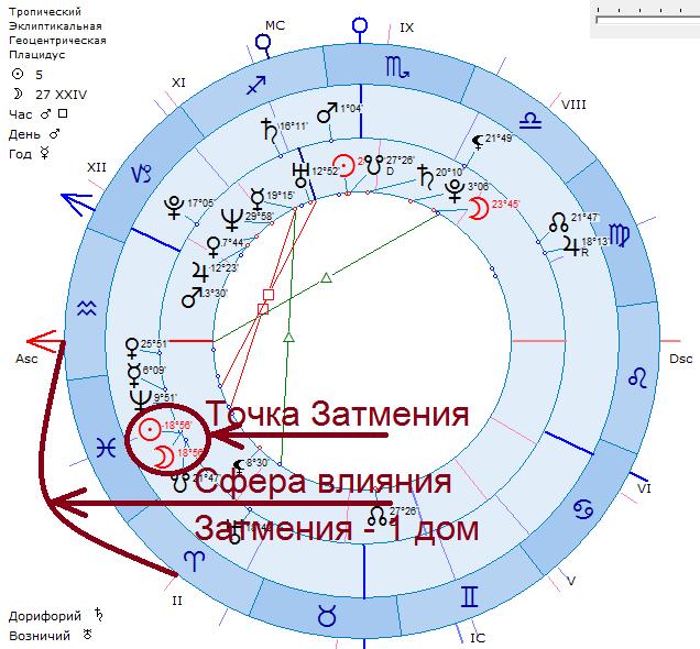 период затмений пример карты