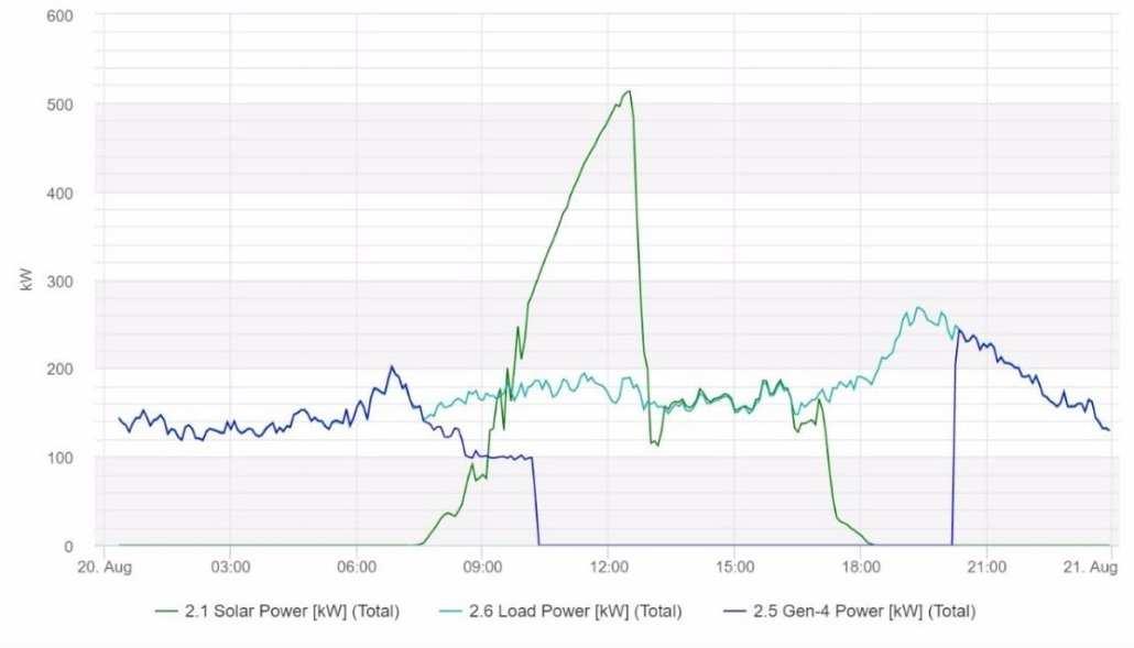 Microgrid performance on Robben Island Solar Microgrid