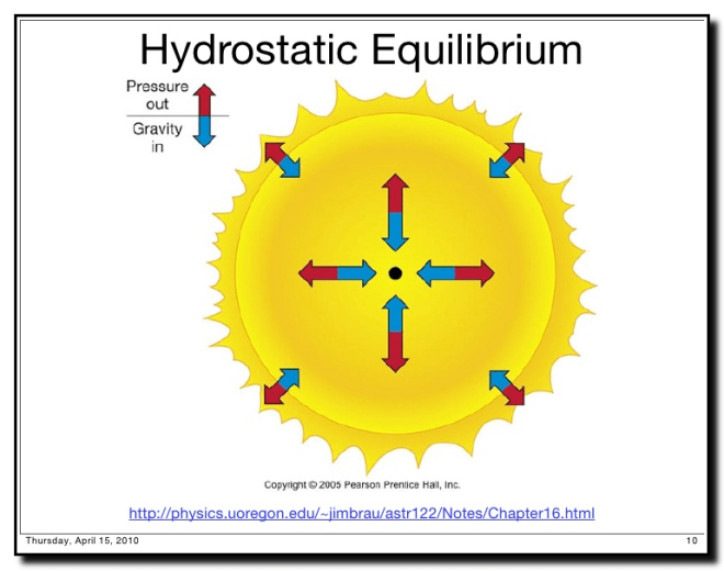 Hydrostatic-Equilibriom