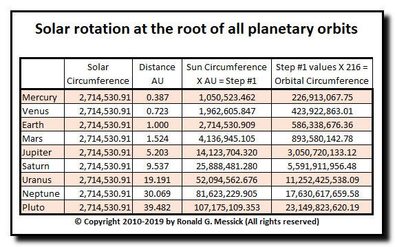 Solar rotation at the root of planetary orbits