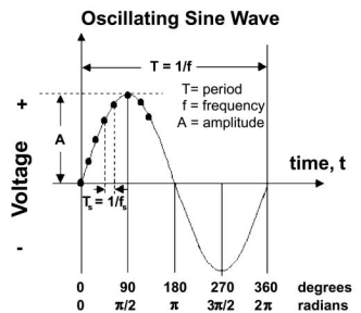 Oscillating Sine Wave