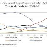 ソーラーパネル製造、世界1位は中国。2番目は?