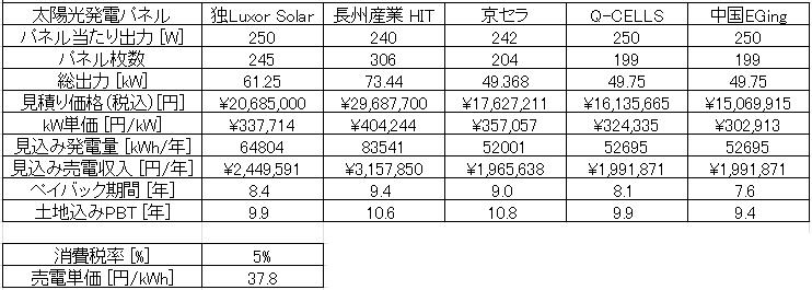 施工会社の比較