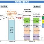 """原発と石炭火力ありきの""""エネルギーミックス"""""""