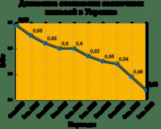 Динамика стоимости солнечных панелей с 2016 по 2019 года